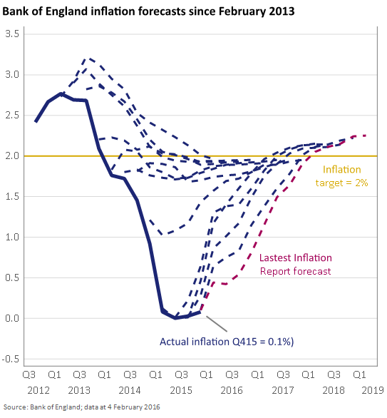 The glorious failures of QE_BoE Inflation forecasts and reality