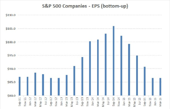 S&P 500 Bottom-Up Earnings Per share_2011-16