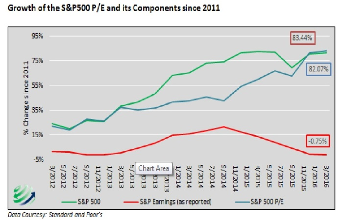 S&P Index rise since 2011