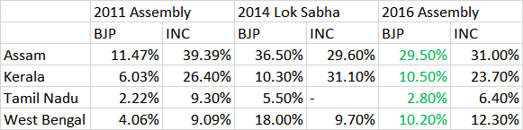 Vote share in assembly elections.png