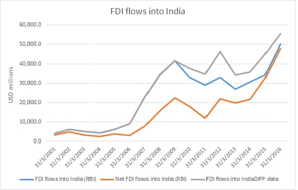 FDI flows into India