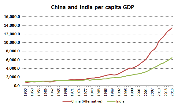 India China Per capita GDP_EKS