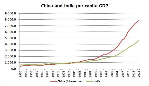 India China Per capita GDP_GK