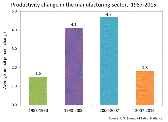 US manufacturing productivity