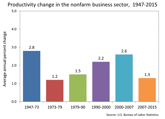 US non-farm productivity