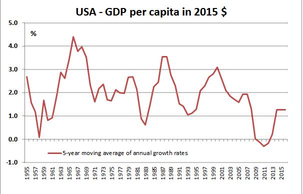 US Per capita GDP