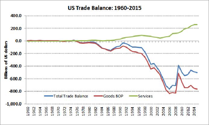 US Trade Balance.png