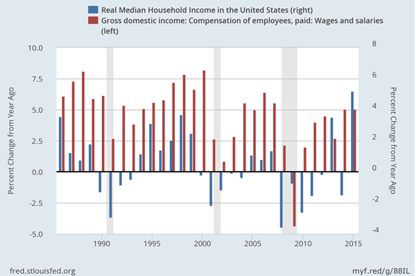 real-median-household-income-and-compensation