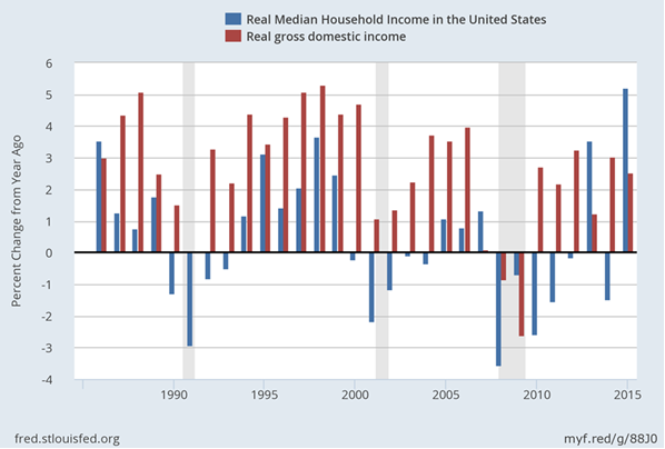 real-median-household-income-and-gdi