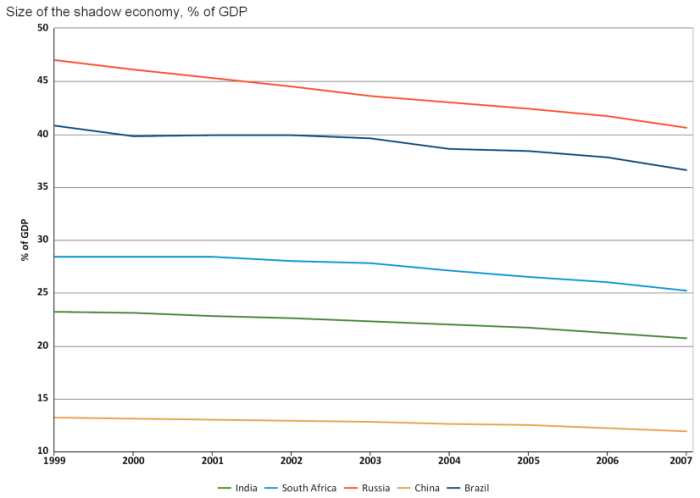 size-of-the-shadow-economy-of-gdp