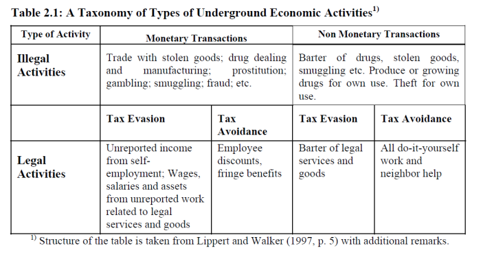 taxonomy-of-the-informal-sector