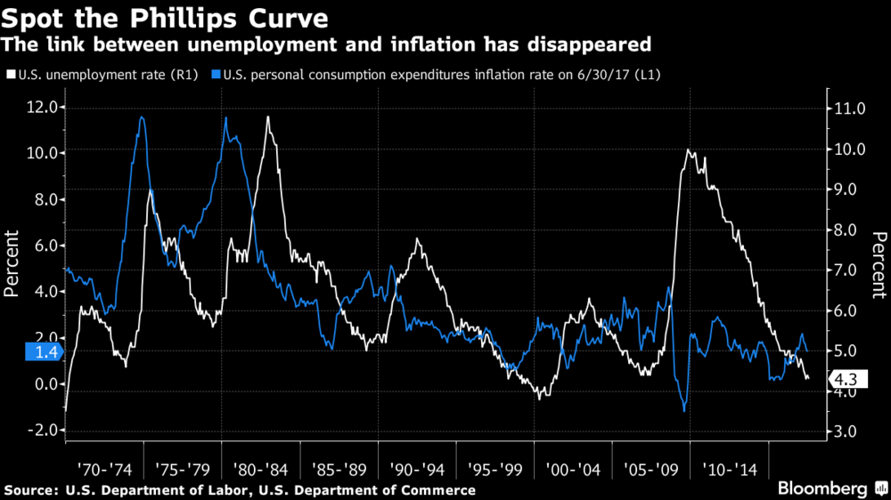 Bloomberg_Unemployment and inflation rate_24082017