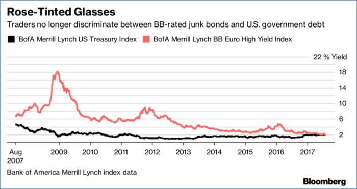 european high yield