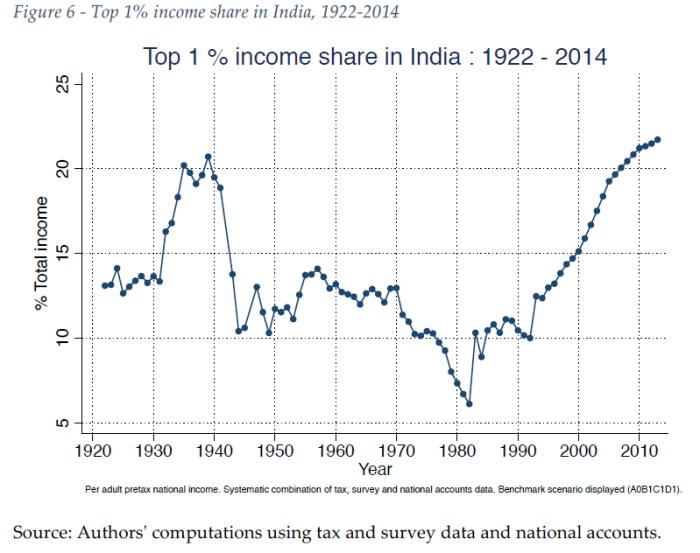 Top 1 percent income share in India
