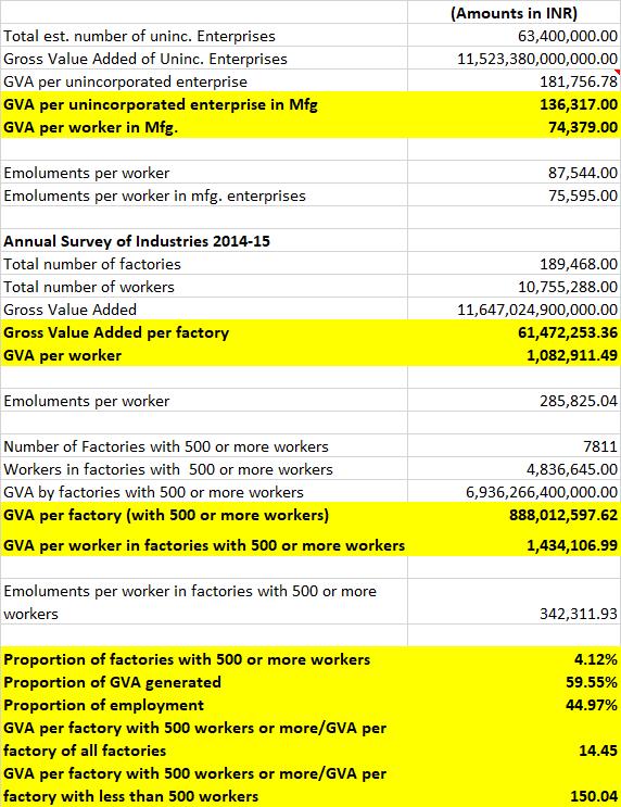 Uninc. and ASI enterprises- a comparison