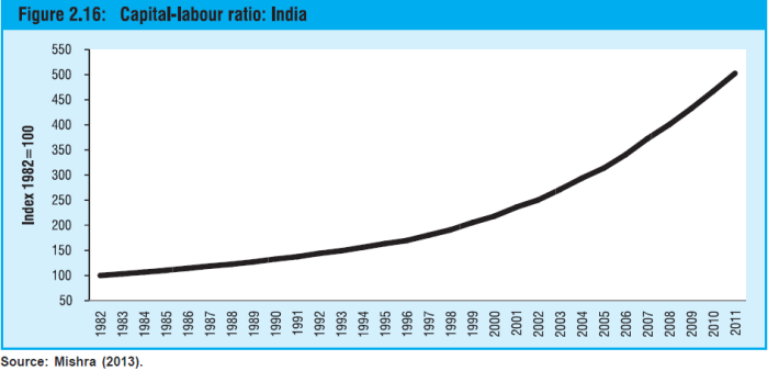 capital labour ratio in india