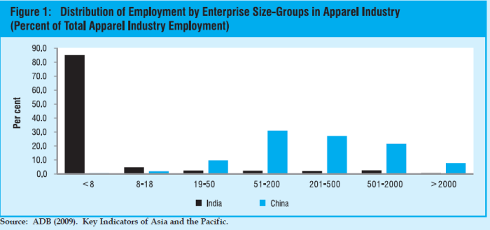 employment in the apparel industry