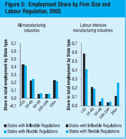 employment share by labour regulation
