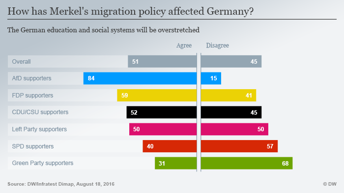 Germany divided over Merkel policy_Aug.2016