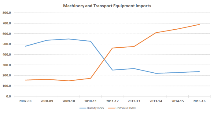 India_Machinery and Transport Equipment Import