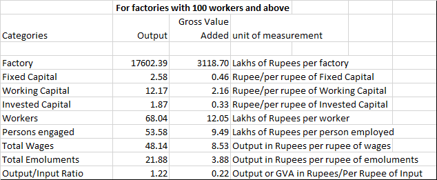 Productivity statistics for Factories with 100 or more workers