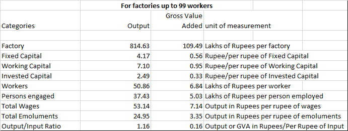 Productivity statistics for Factories with 99 or less workers