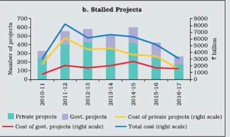 Stalled Projects