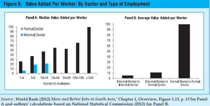 value added per worker