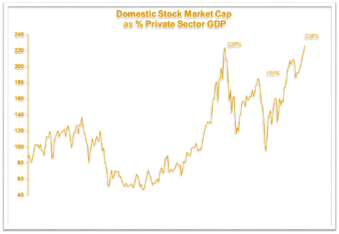 Domestic stock market cap as percentage of pvt. sector GDP