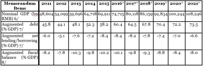 IMF_China public debt and deficit dynamics_2016.png