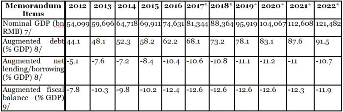 IMF_China public debt and deficit dynamics_2017