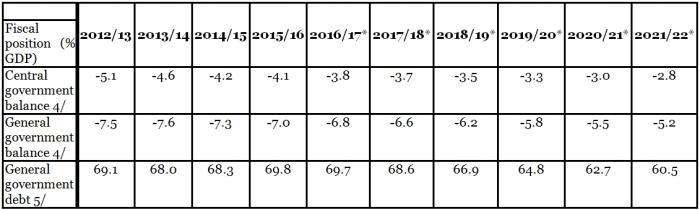 IMF_India_public debt and deficit dynamics_2017