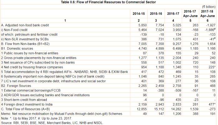 RBI_Flow of financial resources to the commercial sector
