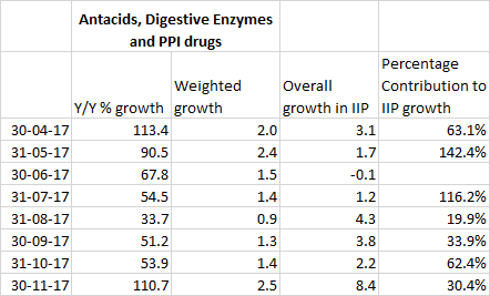 Indigestion contribution to IIP growth