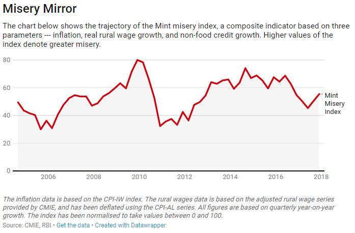India_Misery Index_27022018