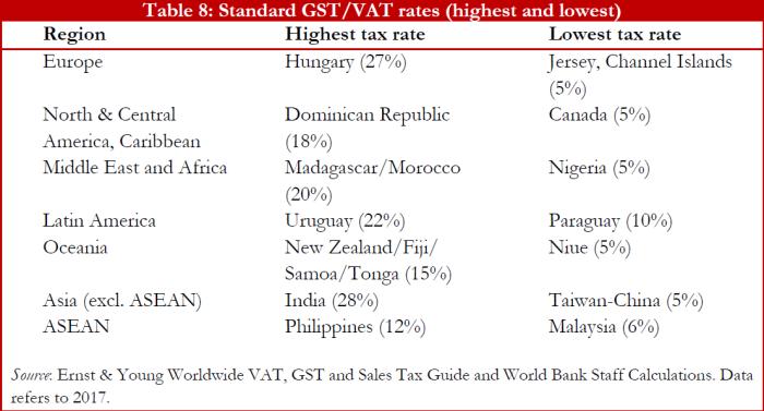 World Bank_Highest GST rates around the world