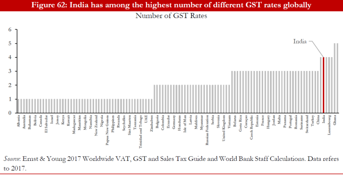 World Bank_Highest number of GST rates in the world