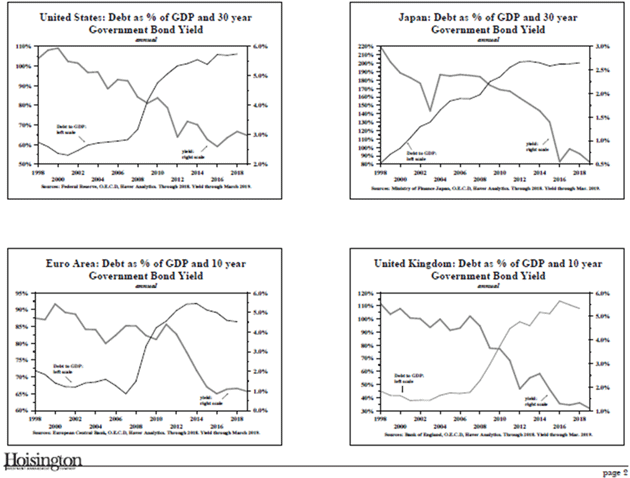 Federal Debt and interest rates