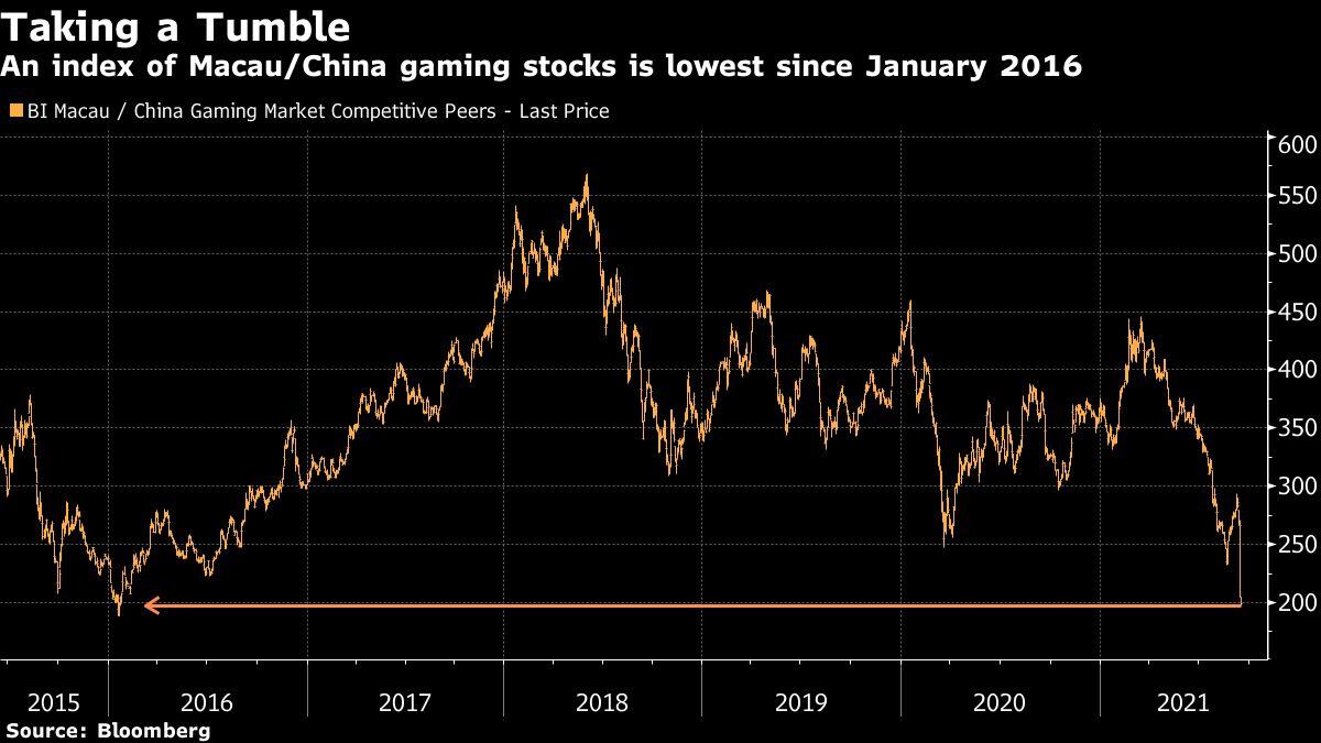 China gaming index